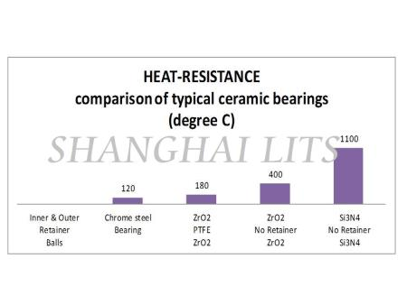HEAT-RESISTANCE Comparison of Typical Ceramic Bearings